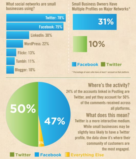 Postling Infographic Shows How Businesses Use Social Media