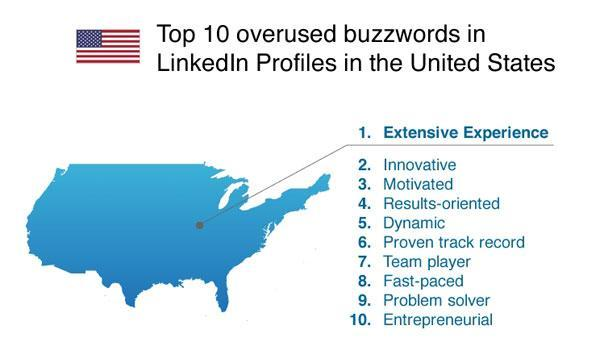 Job Seekers' Most Overused Buzzwords Revealed