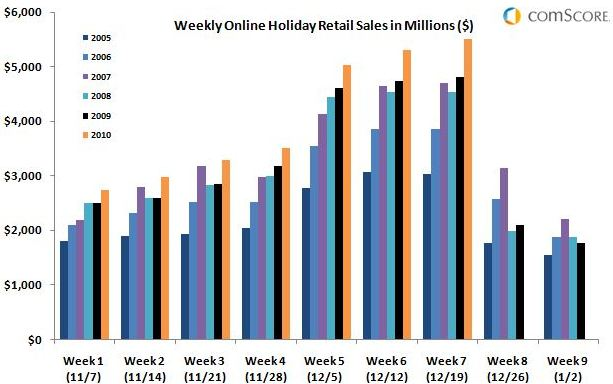 Online Holiday Spending Tops $28 Billion After Record Week
