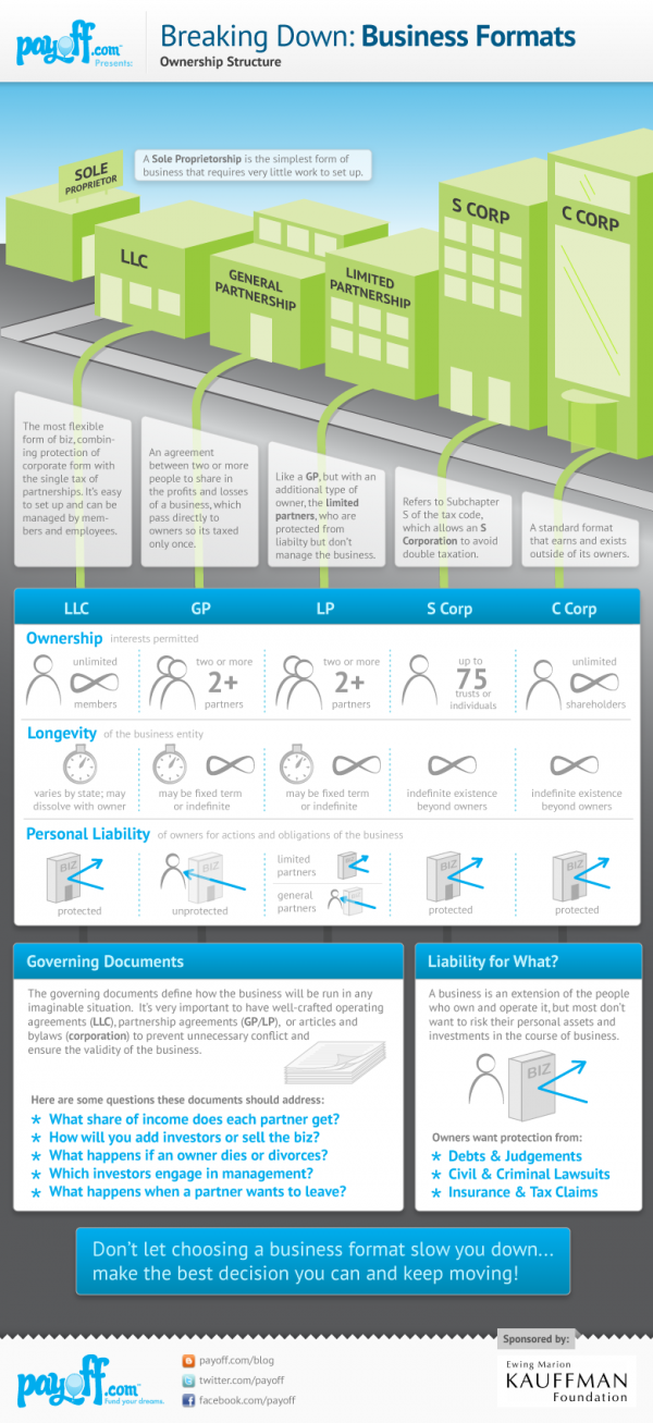 Infographic: Business Entity Selection Made Easy