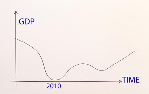 Two Scoops or One:  Is Your Business Ready for a Double-Dip Recession?