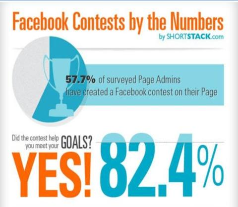 Facebook Contests Yield Fans for Businesses, Survey Finds