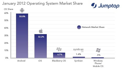 Android and Apple Push BlackBerry to Brink of Irrelevancy