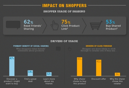 How Social Sharing Affects Online Shopping