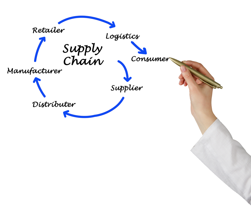 What is an effective chain of supply