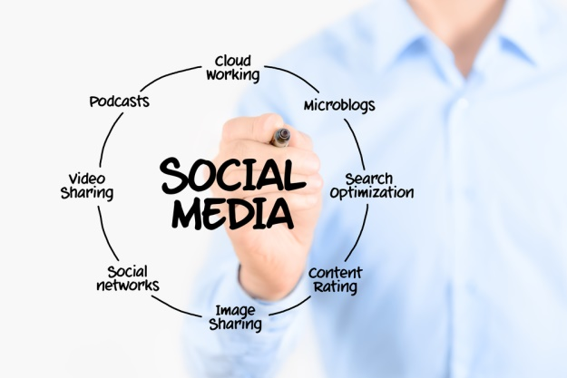 Social media plan for small business