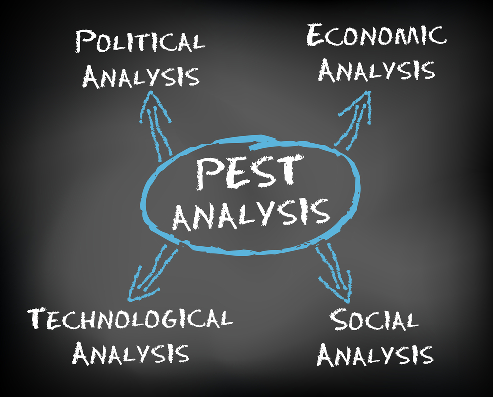 Pest Analysis Definition Examples Amp Templates