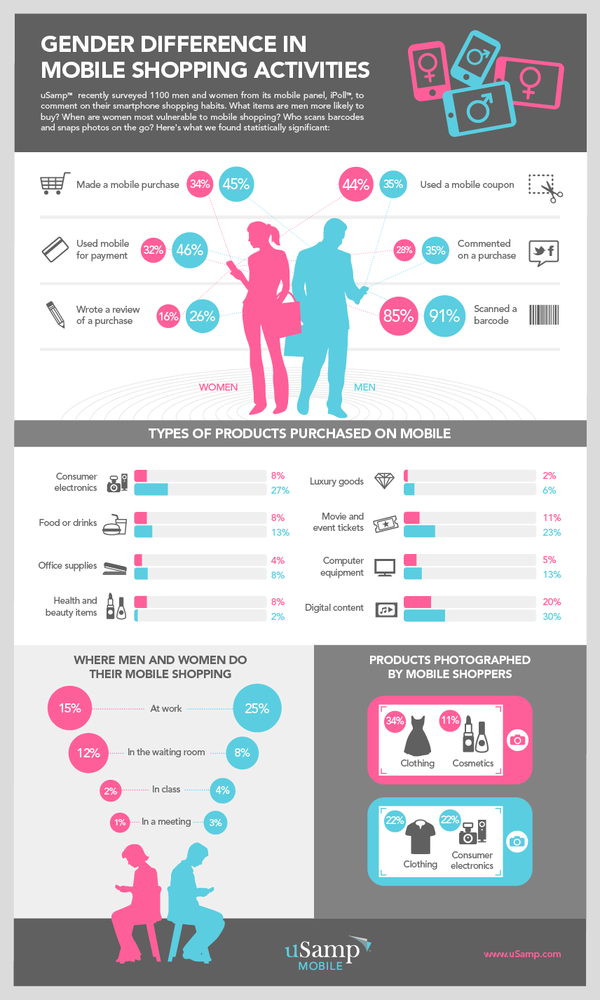 mobile shopping, shopping, gender differences