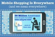 Smartphones and tablets have enabled consumers to shop and gift on-the-go in more ways and places than ever before